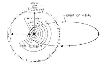 [펌] 지구멸망과 행성 X에 대한 추가 자료(아래와 중복..재미로보세요~)